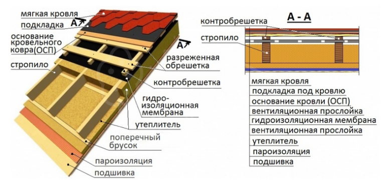 Конструкция кровли из гибкой черепицы