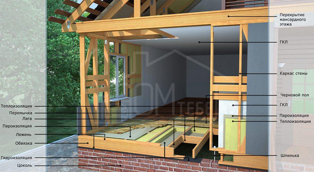 Каркасный дом своими руками пошаговая инструкция утепление