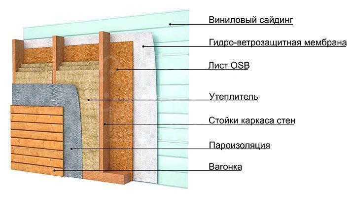 Конструкция каркаса